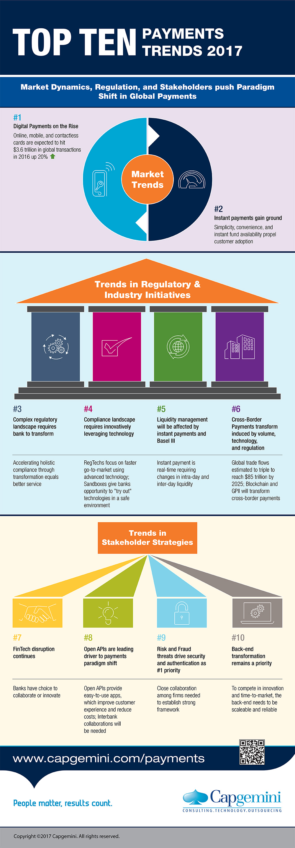 Payments Trends 2017 Infographic Capgemini Worldwide