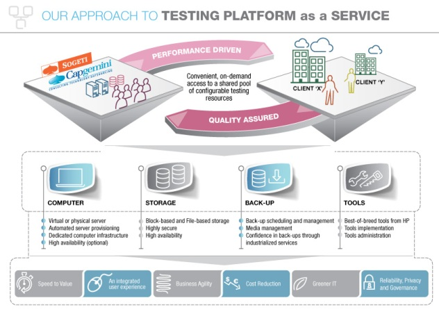 Testing platform as a service