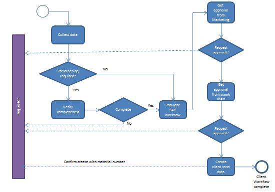data management optimisation  u2013 reengineering master data
