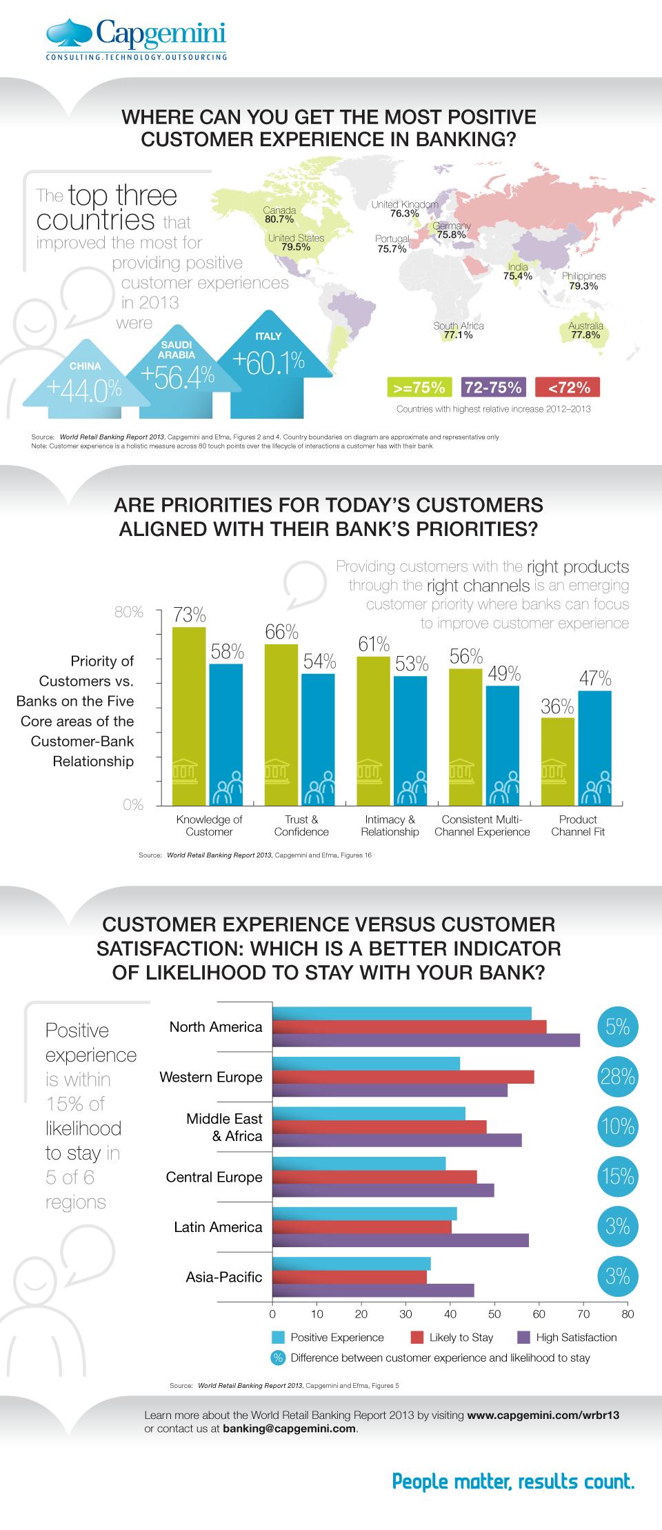 Infographic World Retail Banking Report 2013 Capgemini