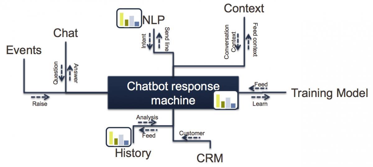 Integrating the Chatbot – Capgemini Worldwide