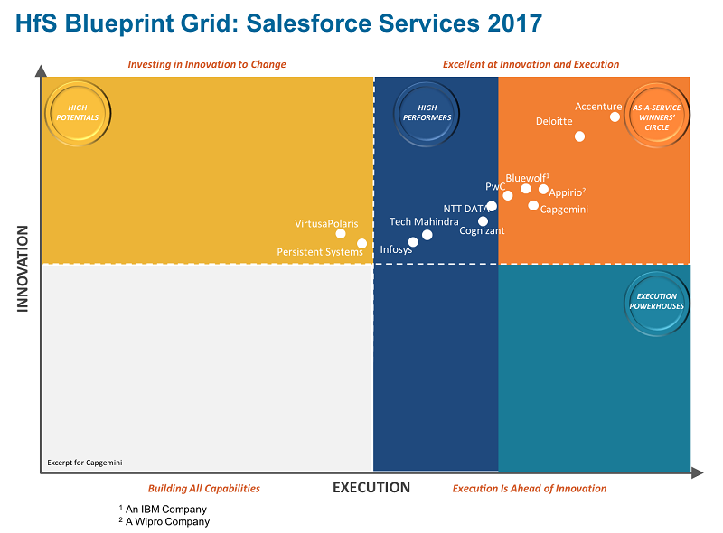 Capgemini has been recognized in the winners circle of the hfs the strengths cited in the report include capgeminis commitment to investment in leading edge solutions investment in tools and salesforce certified malvernweather Choice Image