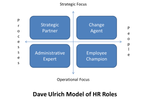 dave ulrich four hr roles Hr organization dave ulrich  it is important to lay out the five roles and responsibilities of hr that the twenty-first-century hr organization 831.