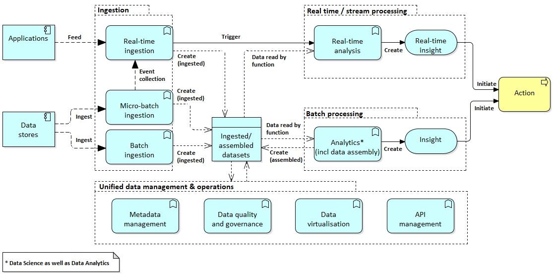 The Open Business Data Lake Standard  Part V  U2013 Capgemini