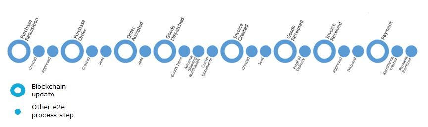 Blockchain and Capgemini with SAP Leonardo
