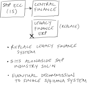 SAP Central Finance, part 1: an overview of functionality