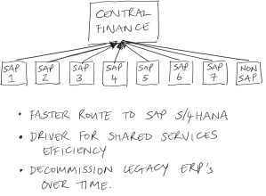 SAP Central Finance, part 1: an overview of functionality and use cases