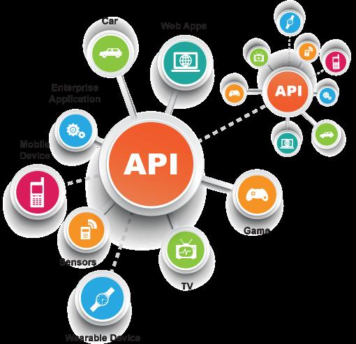 API-led architecture