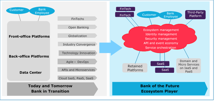 Cloud Channel Ecosystem |Channel Ecosystem