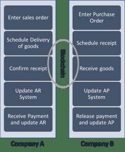blockchain supply chain use cases pdf