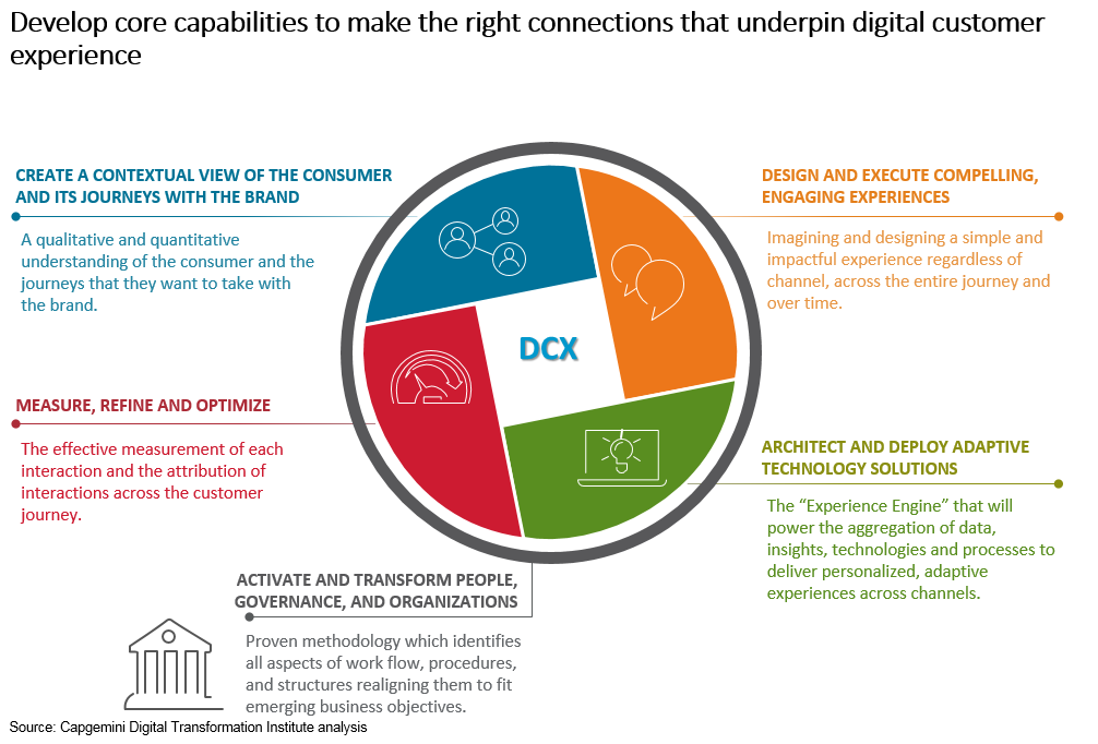 A Digital Talent Pool And Skills Set That Can Grow With The Firms Enhanced DCX Practices Are Essential