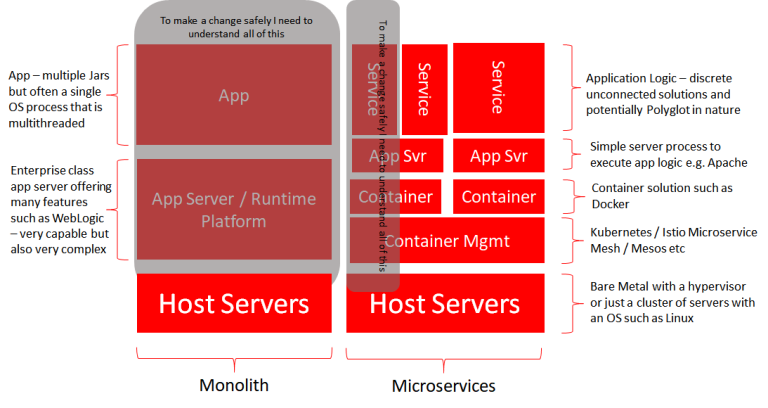 microservices-arent-easy
