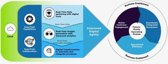 digital agility