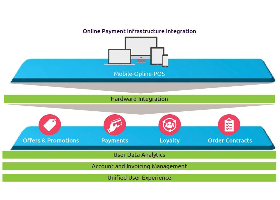 The future of payments processes: banks can take a cue from successful BigTech formula