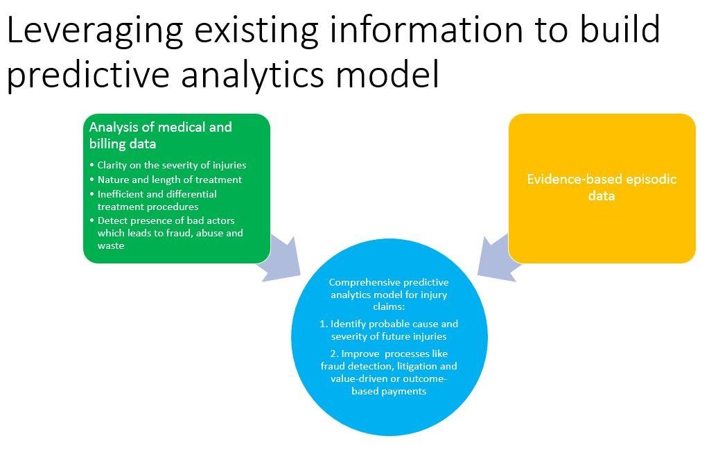 predictive analytics model