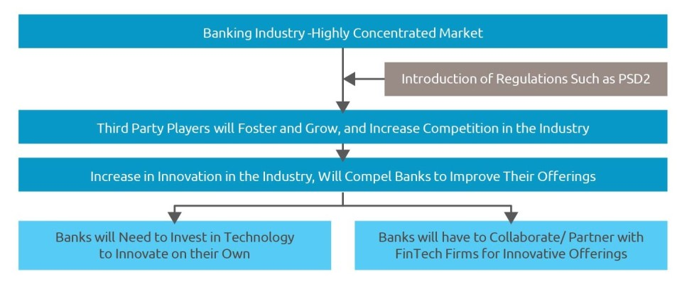 Regulation Fosters Banking Industry Innovation