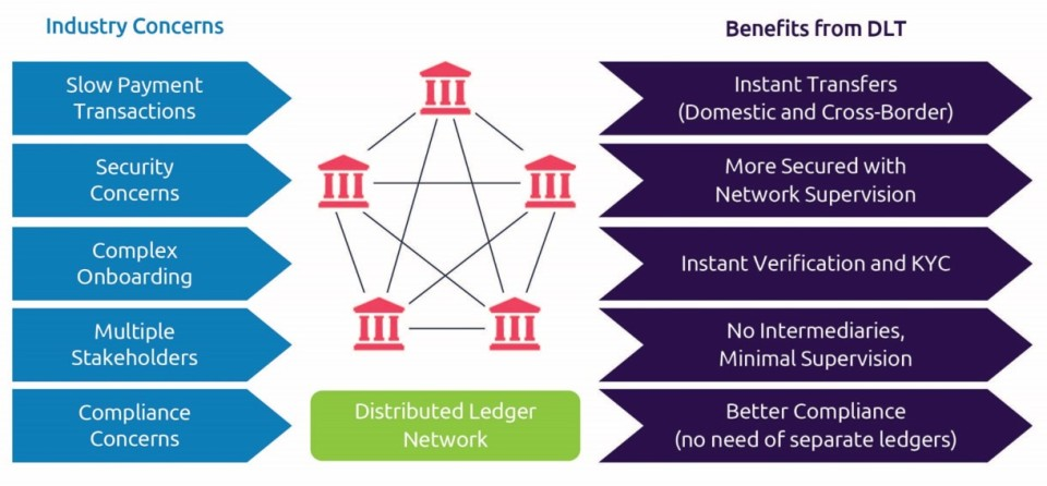 More and more banks are investing in distributed ledger technology