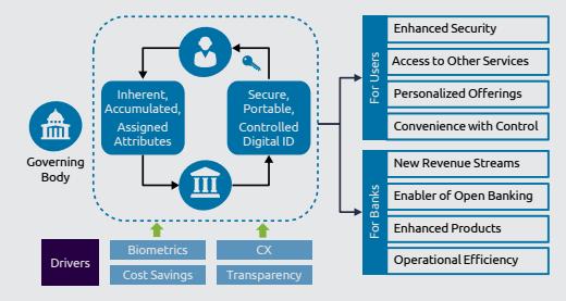 Digital IDs