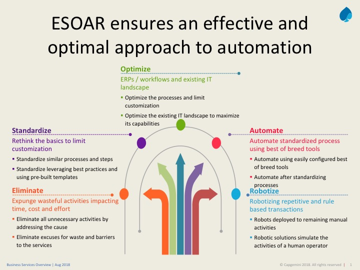 ESOAR – the sound of successful automation