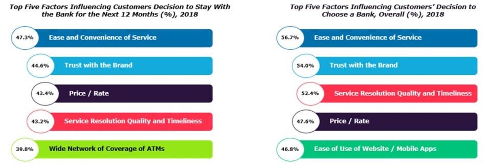 Factors Influencing Customer Stickiness