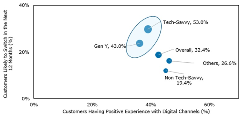 Customers' Switching Propensity vs. Positive Experience across Digital Channels vs. Customers