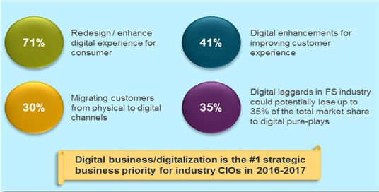 Banking CIOs' strategic priorities