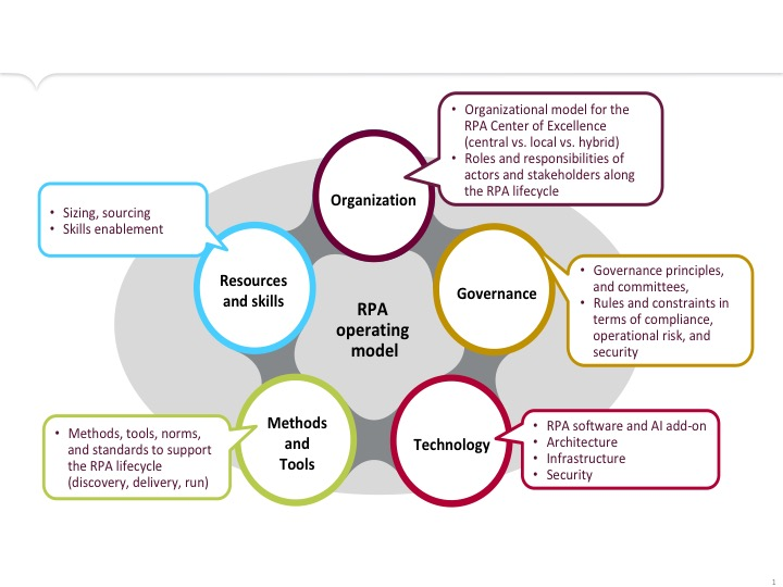 RPA deployment will fail without a strong operating model