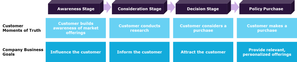 Insurance Customer Purchase Journey
