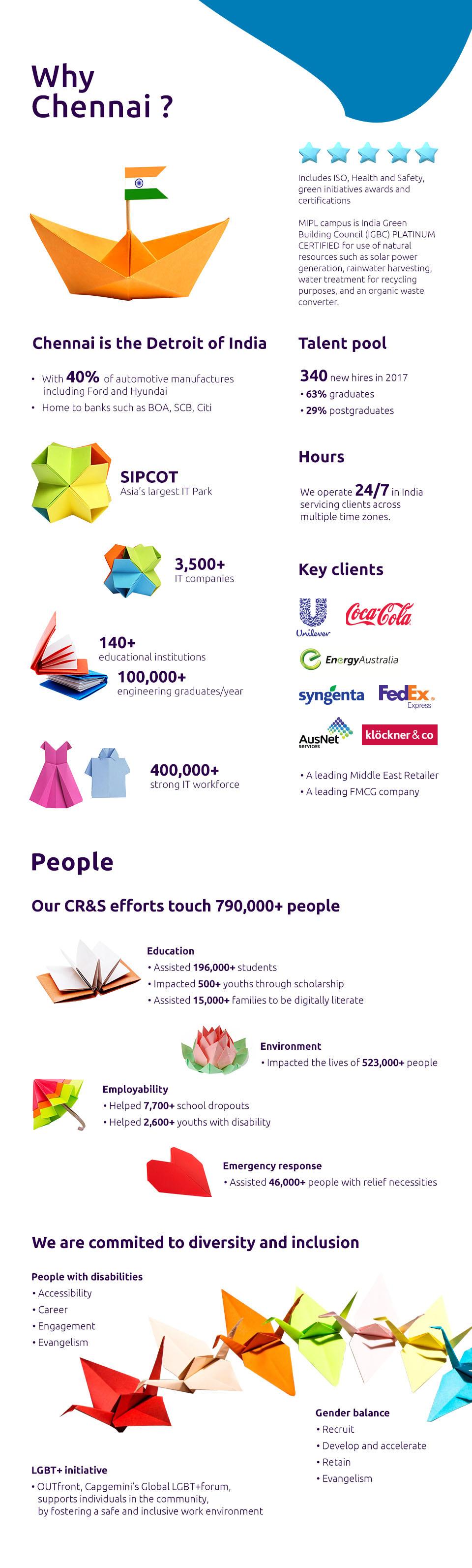 Center Spotlight – Chennai – Capgemini Worldwide