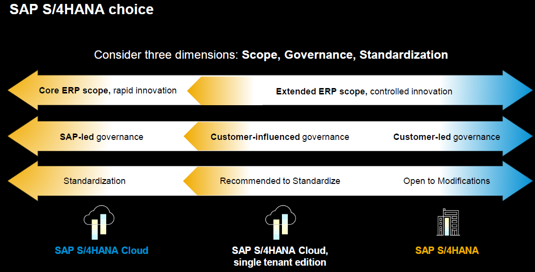Developing ABAP in the era of the SAP Cloud Platform and SAP