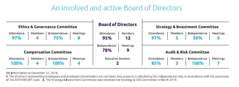 Board of Directors & Board Committees of Capgemini SE