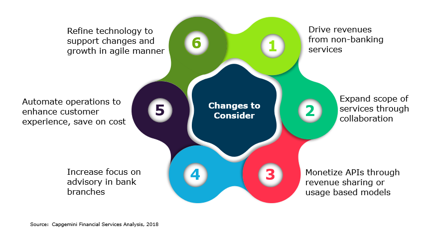 Banks need to transform their operating and business models