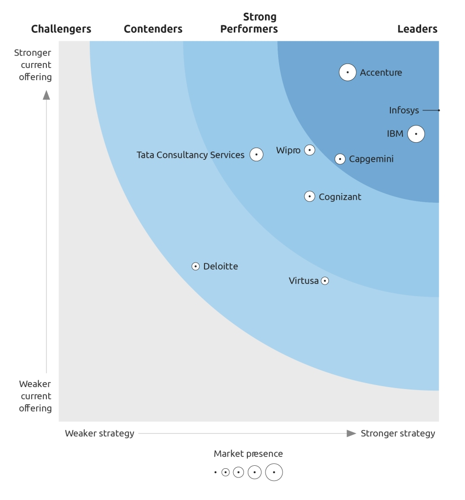 Capgemini a Leader in Forrester API strategy and service