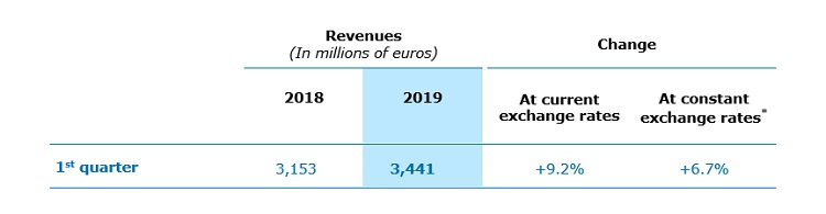 Capgemini: revenue growth of 6.7% in Q1 2019