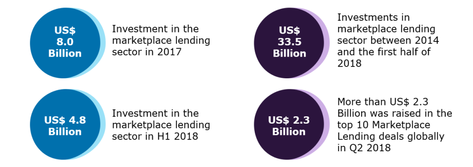 Marketplace lending investments | Capgemini
