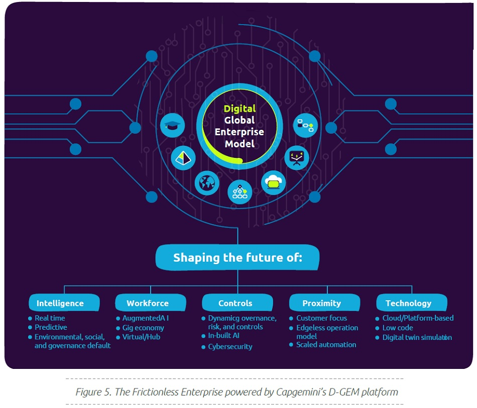 The Frictionless Enterprise powered by Capgemini's D-GEM platform