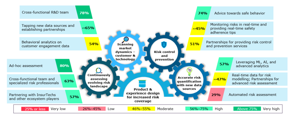 Key capabilities implemented by insurance firms