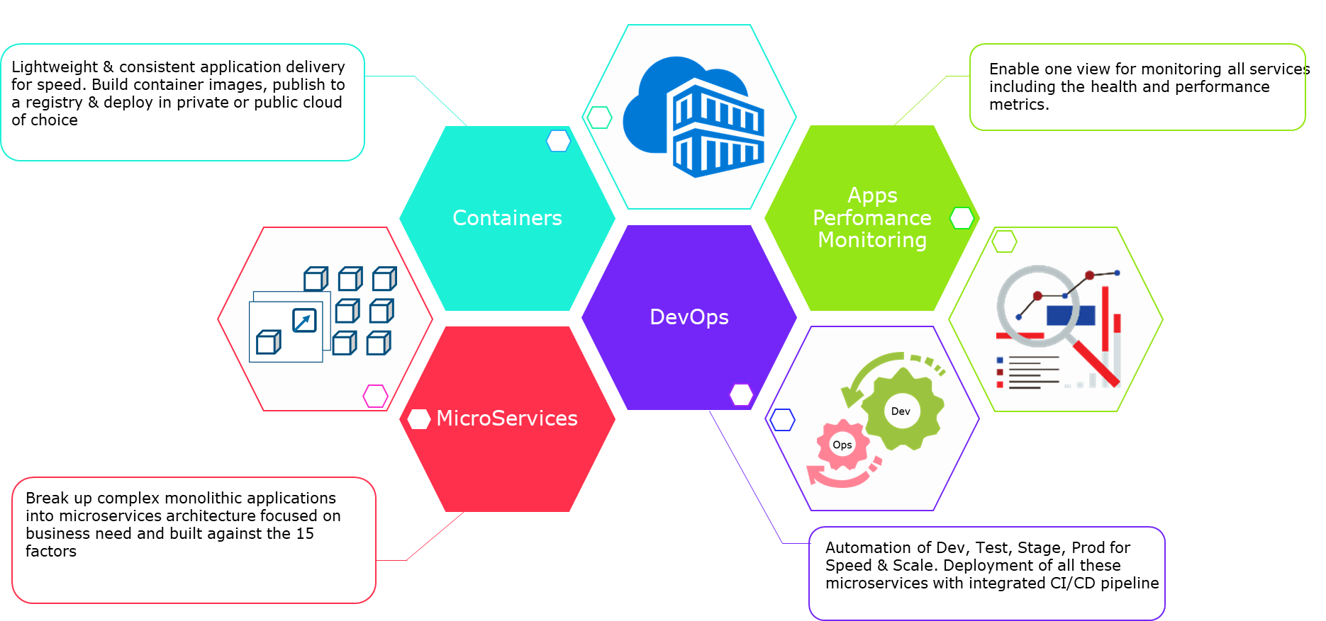 Practical learnings on microservices