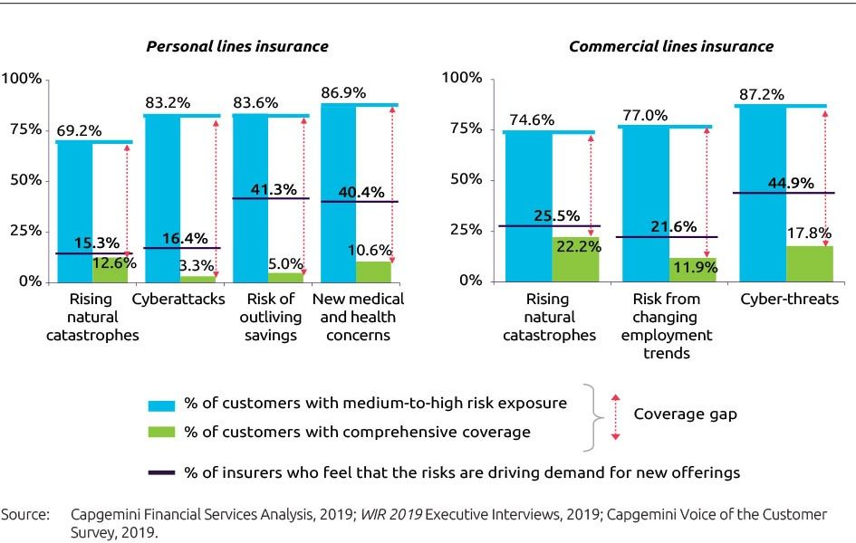 World Insurance Report 2019
