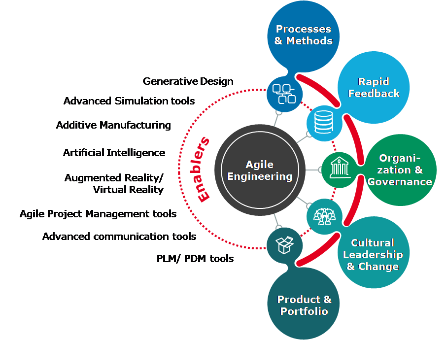Agile Approaches In Engineering Challenges And Prerequisites For A Successful Execution