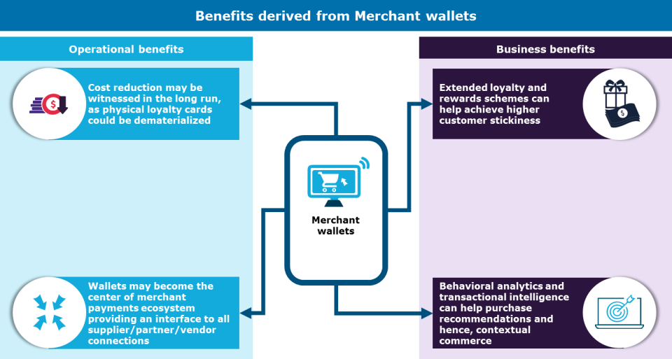 Merchant-branded wallets: a customer engagement tool
