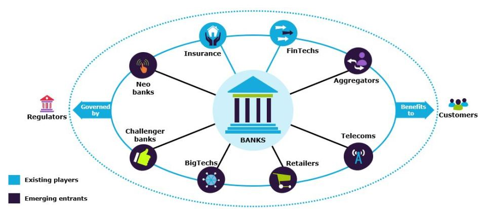The banking ecosystem of the future will feature new roles