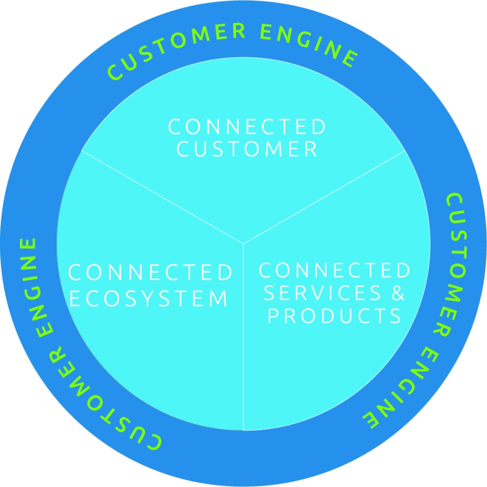 Smart Mobility Connect Customer Engine