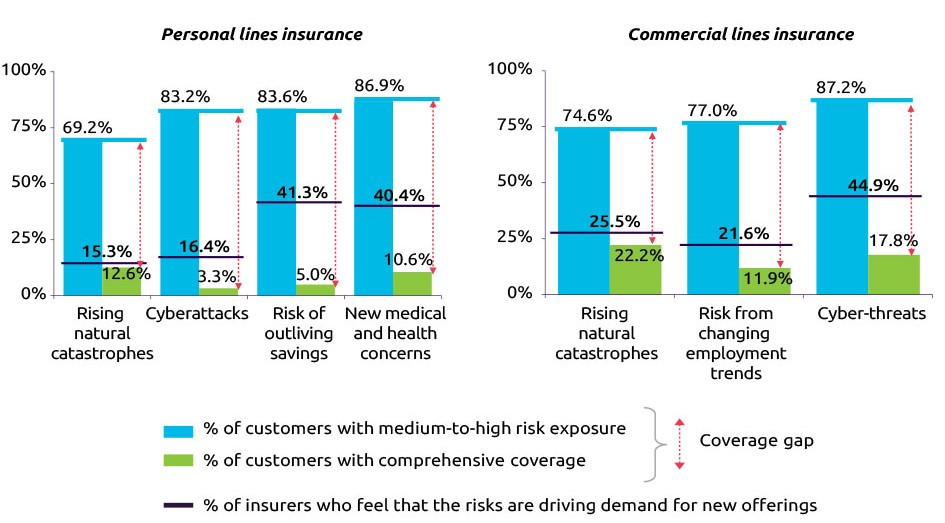 """The leap from """"digital"""" to """"inventive"""" insurer"""