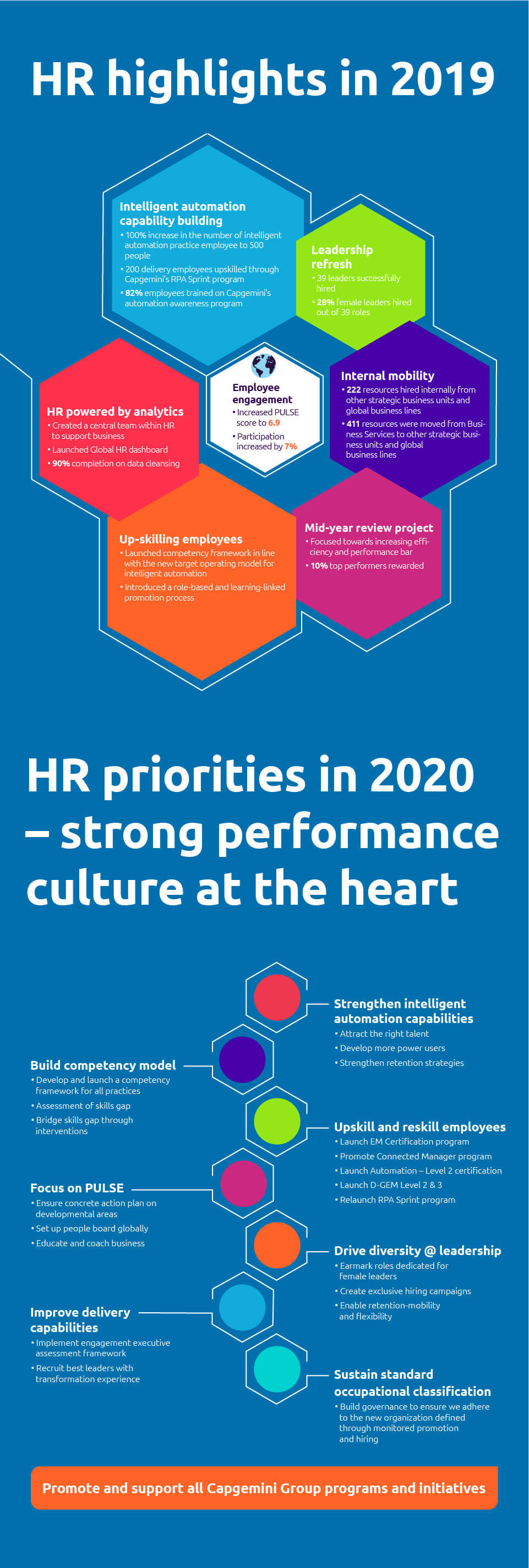 Business Services HR – highlights and priorities