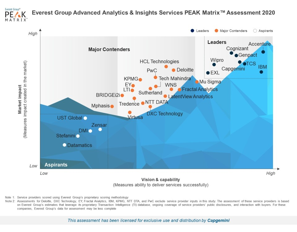 Everest PEAK Matrix 2020 - Advanced Analytics