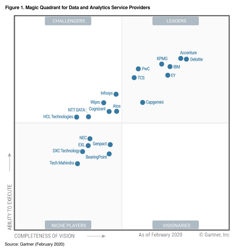 Gartner 2020 Magic Quadrant for Data and Analytics Service Providers