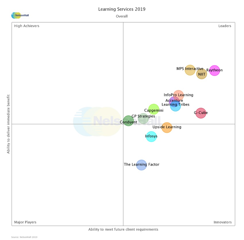 Capgemini named a Leader in NelsonHall's Learning Services