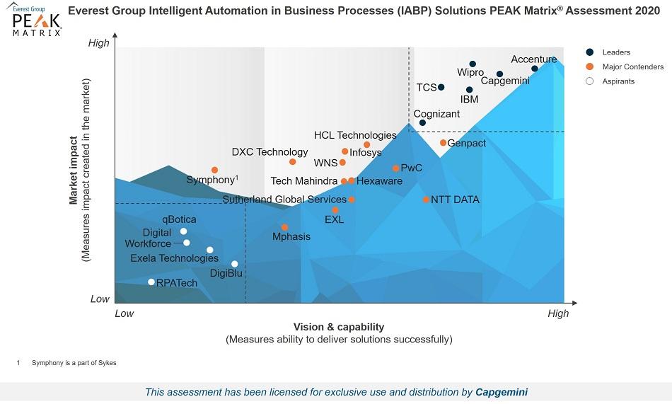 Everest Group IBPS Solutions PEAK Matrix Assessment 2020
