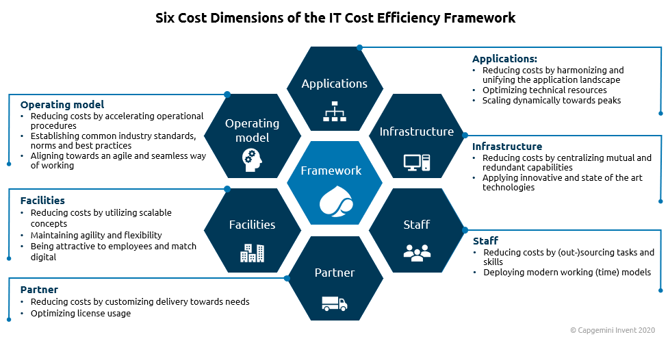 Figure 2: Cost Dimensions within the Framework